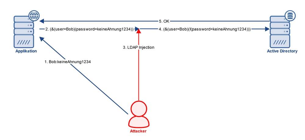Grafik MITM Injection LDAPS IBsolution