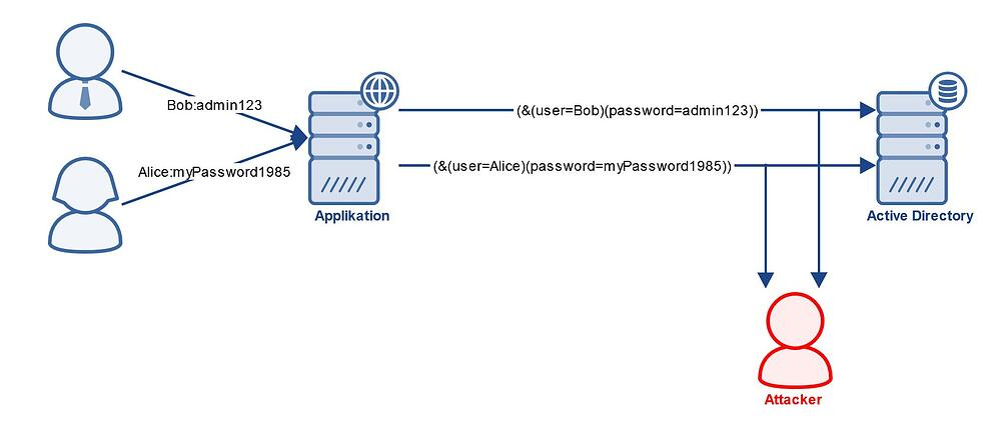 Grafik MITM LDAP IBsolution