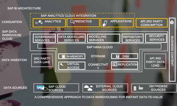 BI-home-sap-data-warehouse-cloud