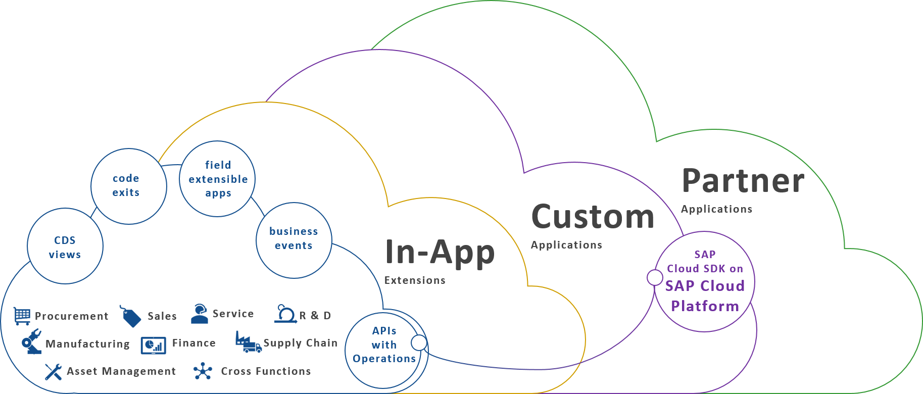 Cloud Platform Extensions