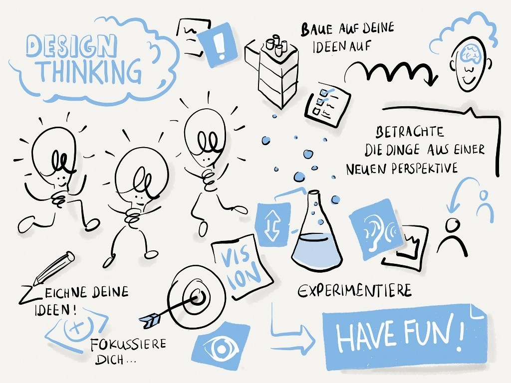 Design_Thinking_Grafik_01