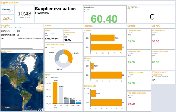 IBsolution_Supplier_Performance-Dashboard_SAP_Analytics_Cloud