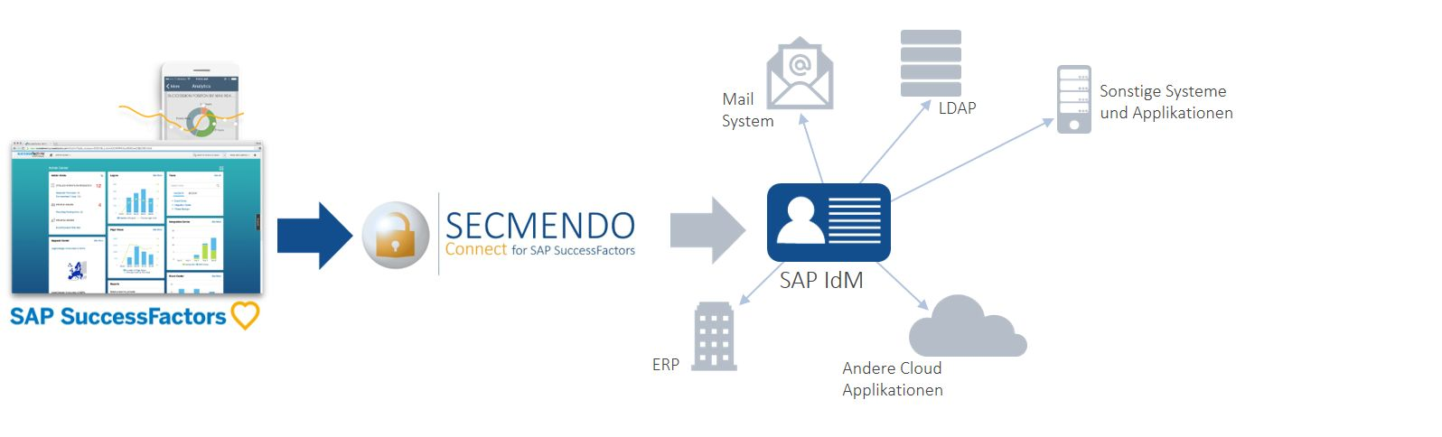 SECMENDO.connect for SuccessFactors DE