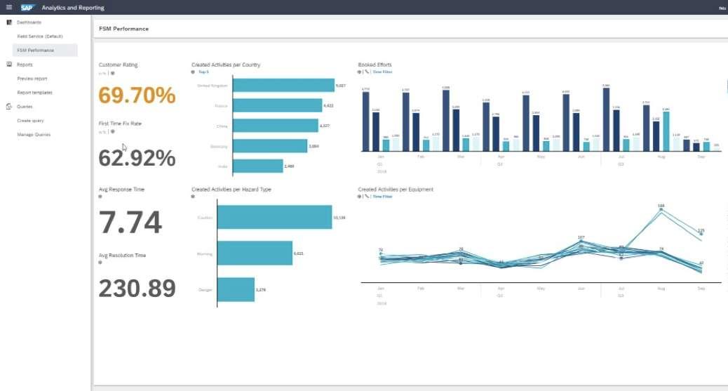 SAP Service Cloud | Analytics | IBsolution