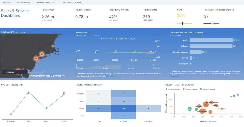 SAP Service Cloud | Messung Kundenzufriedenheit | IBsolution
